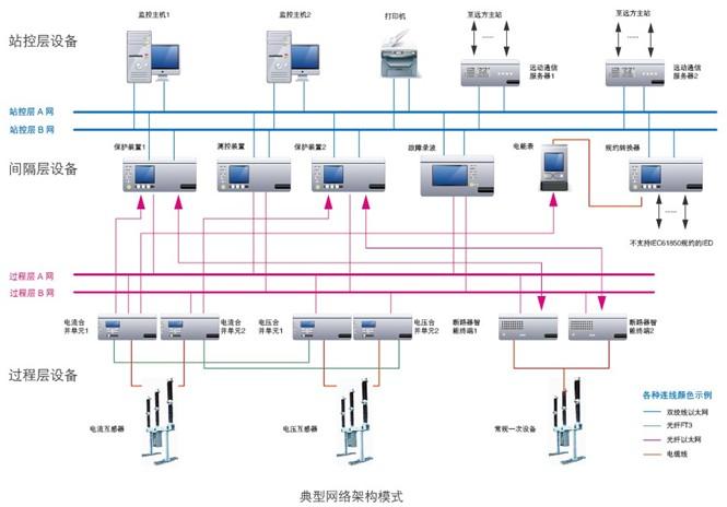 产品覆盖智能变电站保护,监控系统,智能一次设备,设备状态监测系统,智